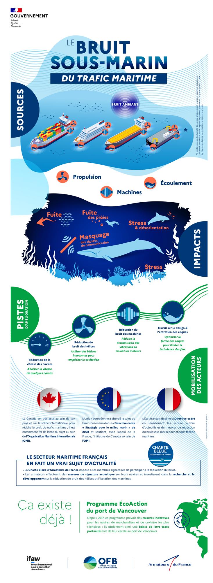 Infographie sur le transport maritime le bruit sous-marin